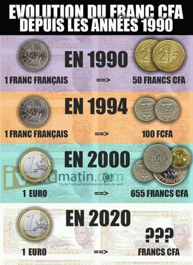 Evolution du FCFA
