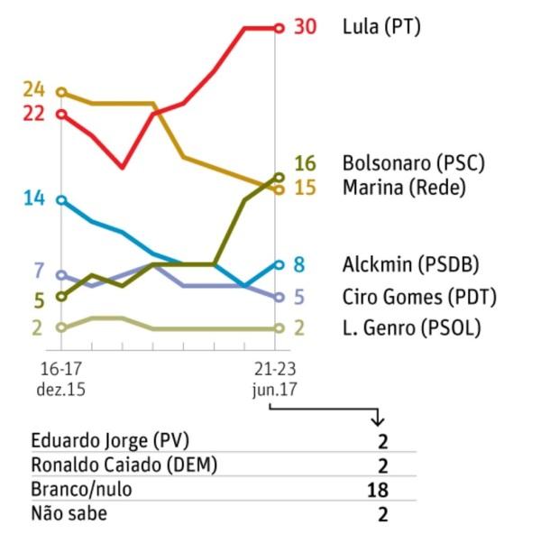 Lula Sondage gagnant