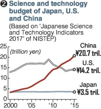 Budget du Japon Chine USA en sciences et technologie