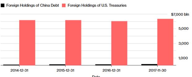 Capture Banque populaire de Chine et Trésor des USA