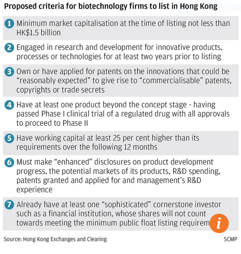 Capture Critères biotechnologie