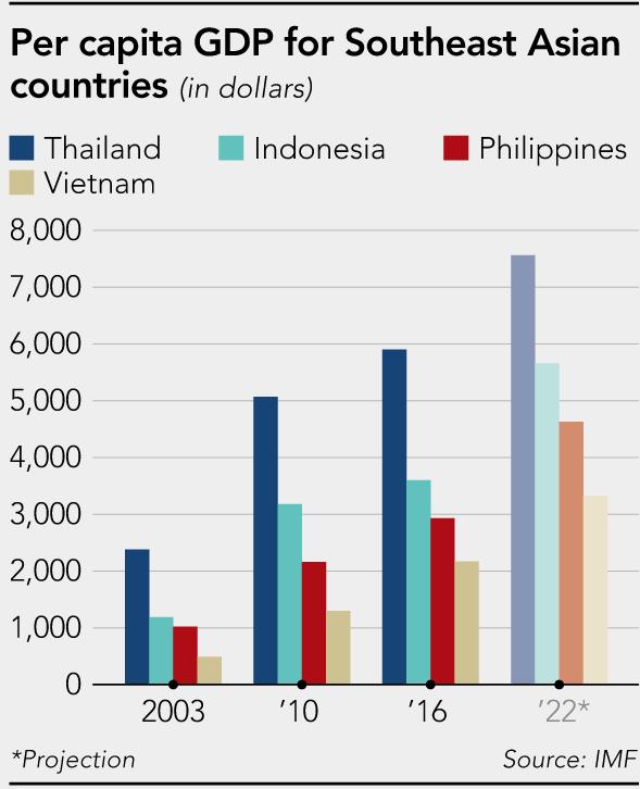 Capture Croissance Asie du Sud Est