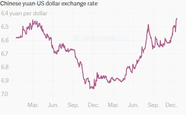 Capture Croissance echange Yuan par dollar