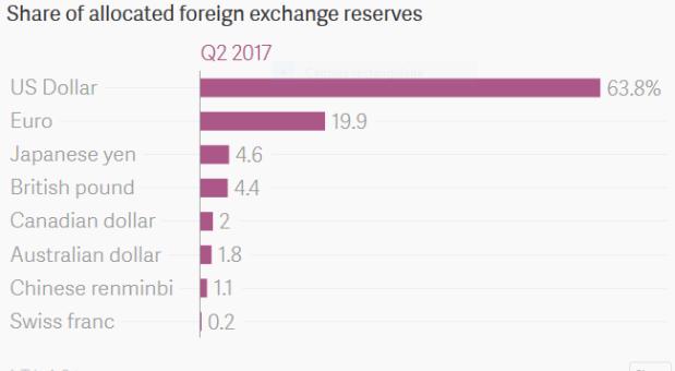 Capture Réserves de changes dans le monde 2