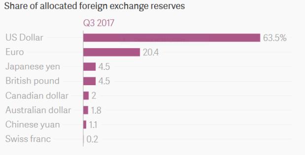 Capture Réserves de changes dans le monde