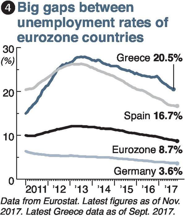 Eurozone 3