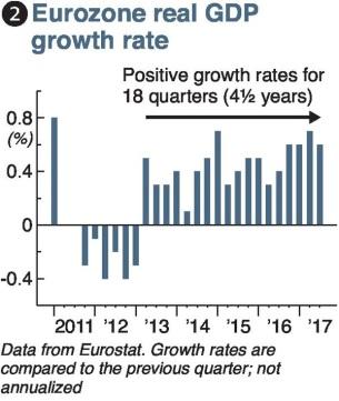 Eurozone Croissance