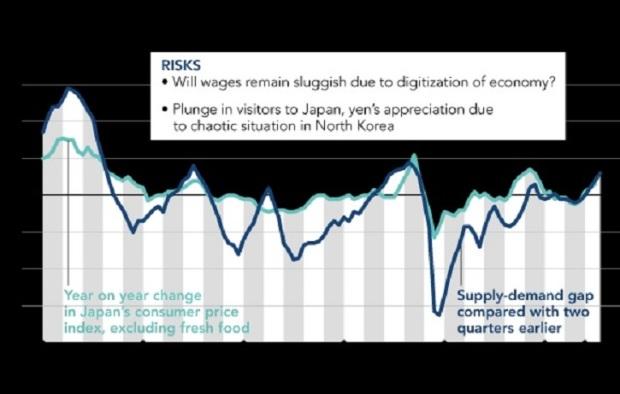 Graphique economie japonaise