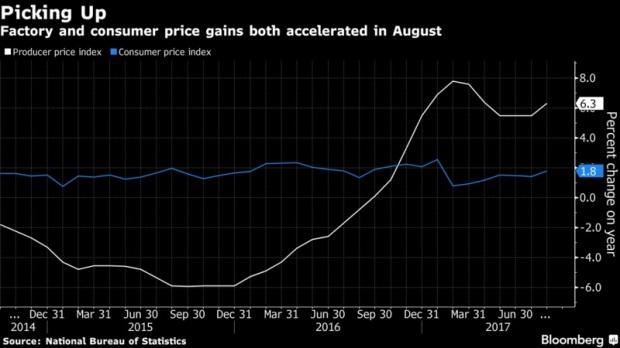 Inflation en Chine 2017