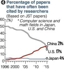 Pourcentage écrits cités par les chercheurs en Chine