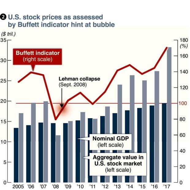 Variation du prix des actions USA