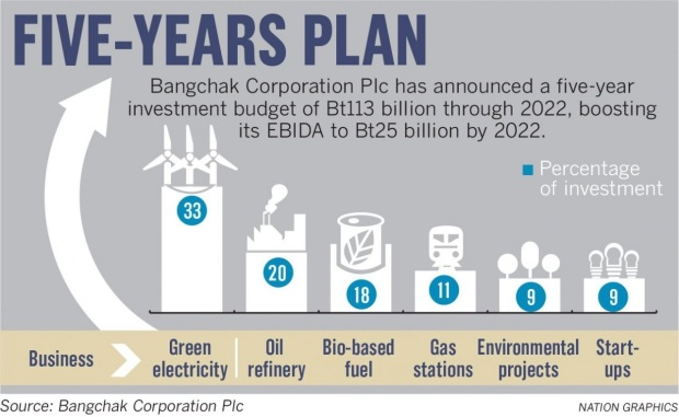 Bangchak Plan de 5 ans