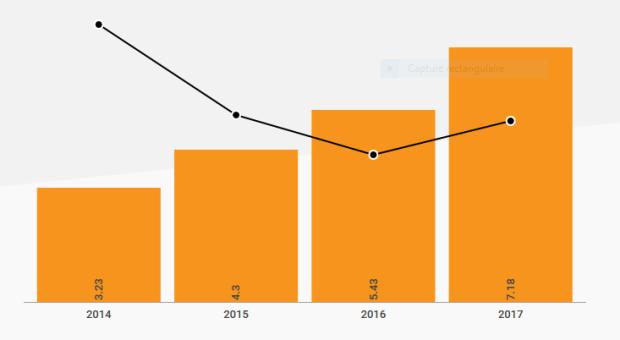 Capture Croissance des ventes au détail en ligne en Chine