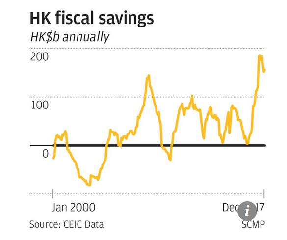 Capture Economies fiscales à Hong Kong
