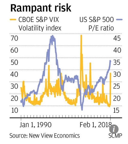 Capture Risque rampant du marché boursier