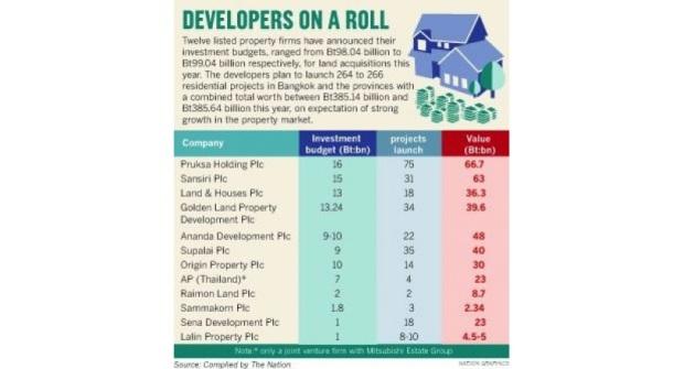 Entreprises immobilières