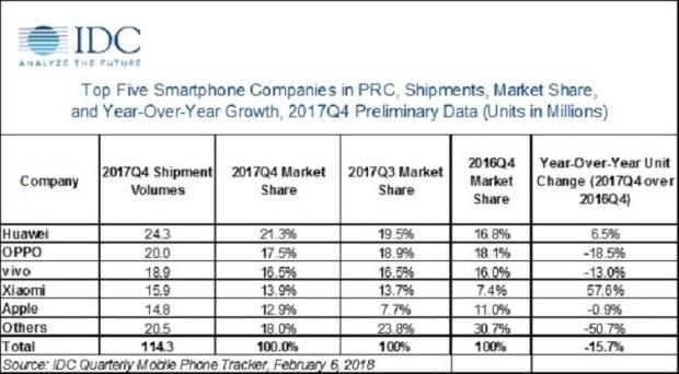 Parts de marché IDC OPPO Chine