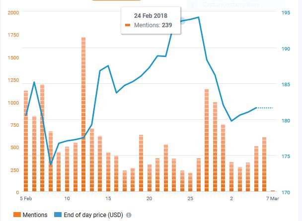 Capture Alibaba Trend