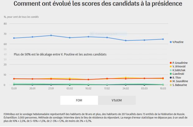 Capture Evolution scores election russe