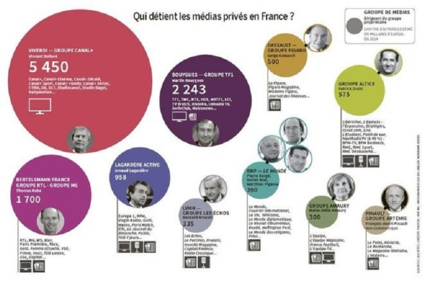 Médias privés en France