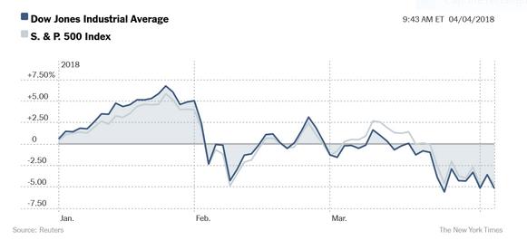 Capture Dow Jones Industrial Averadge