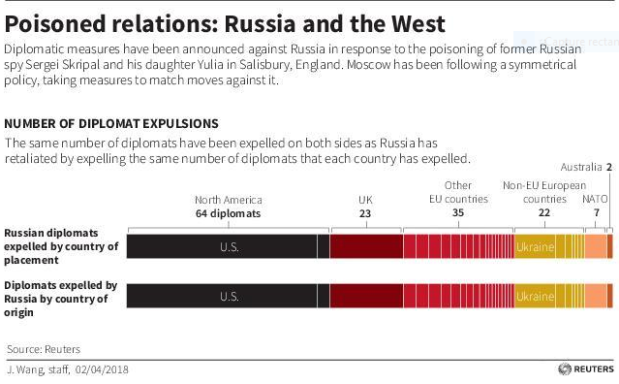 Capture Relations empoisonnées Russie et Occident
