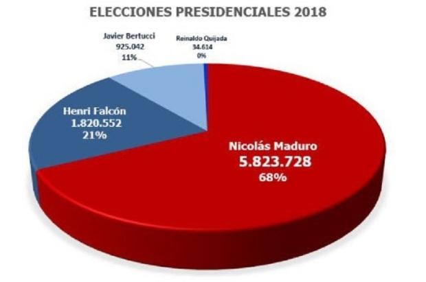 Nicolas MADURO réélu