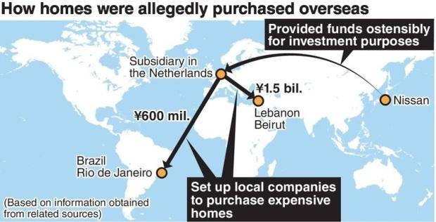 Gosn Investissement Nissan