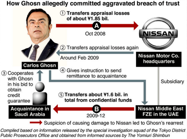 Capture Ghosn Nissan