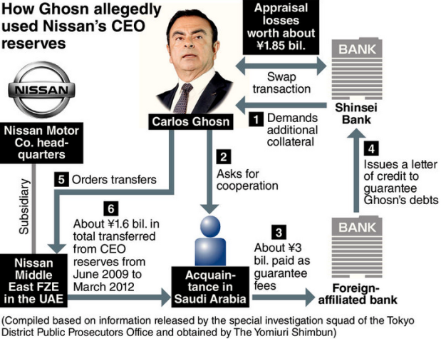 Capture Ghosn tranfert de fonds chez Nissan