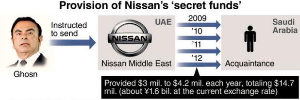 Capture Provision du fonds secret de NISSAN