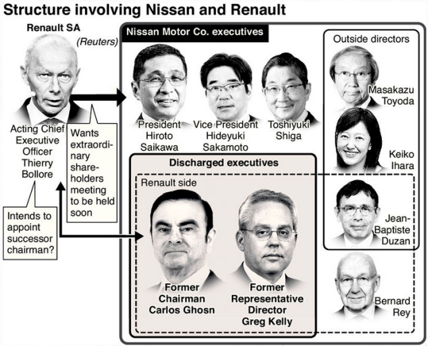 Capture Structure de la Direction de Nissan avec Renault