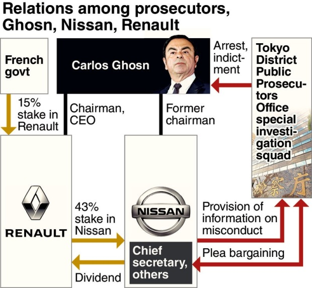 Ghosn relations alliance