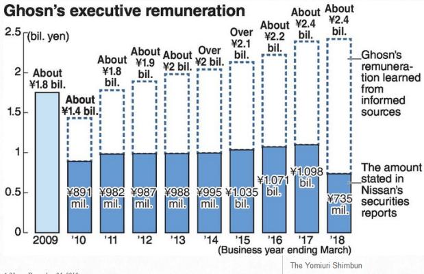 Capture Ghosn remuneration Graphique