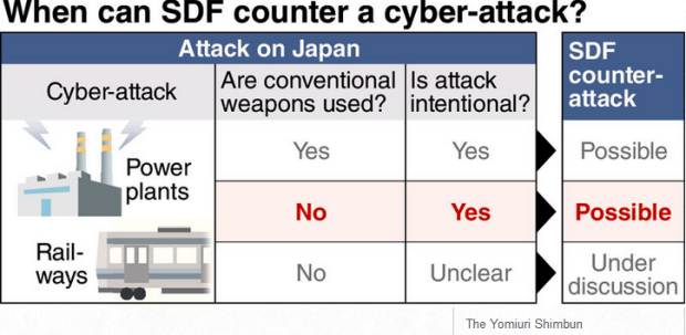 Capture SDF cyberattaque Japonais