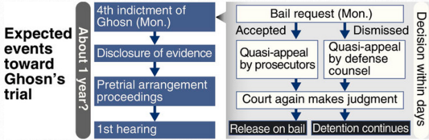 Capture Accusations des procureurs japonais à Ghosn