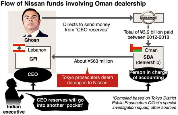 Capture Ghosn et fonds de reserve